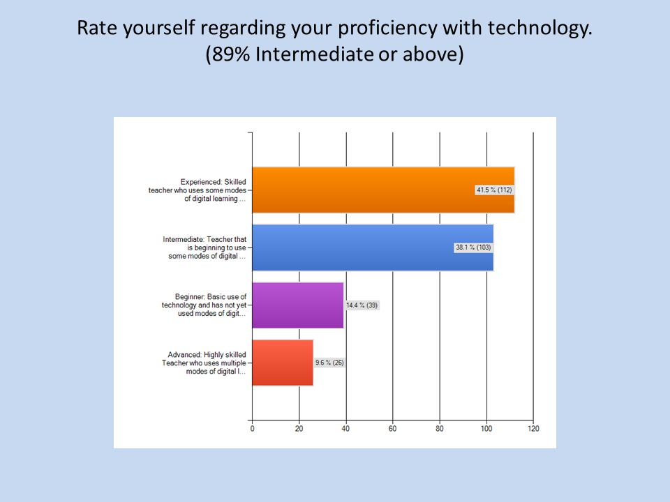 Rate yourself regarding your proficiency with technology. (89% Intermediate or above)