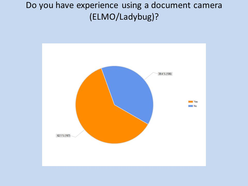 Do you have experience using a document camera (ELMO/Ladybug)