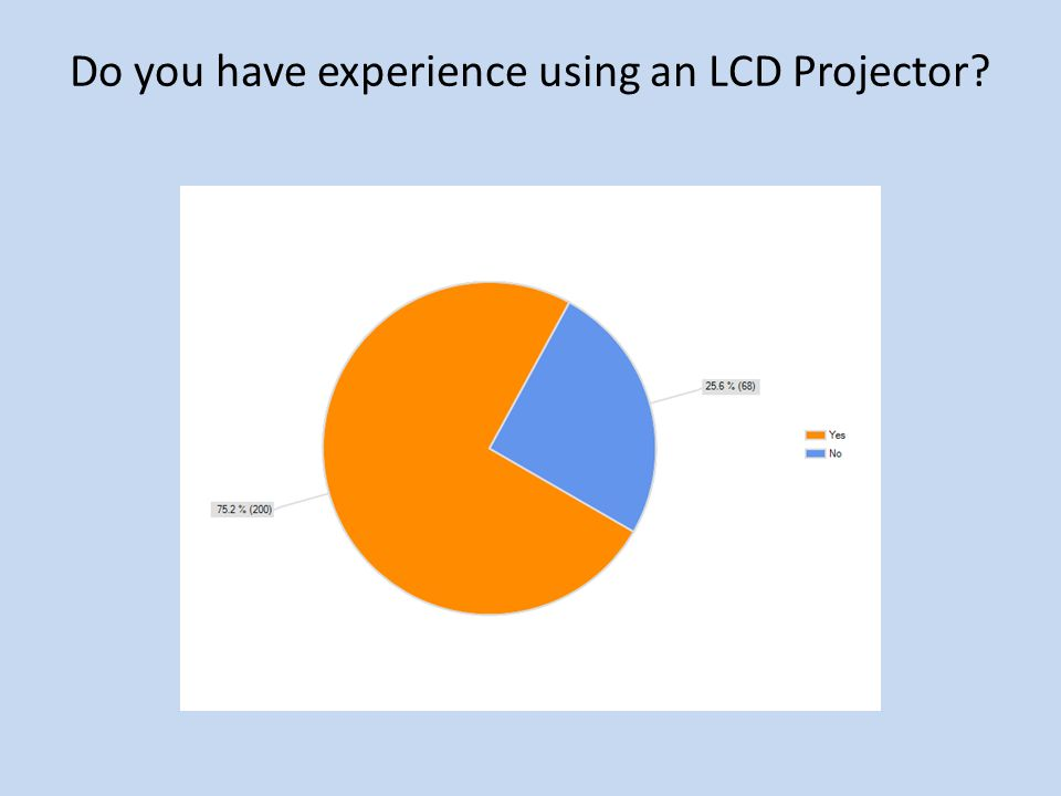 Do you have experience using an LCD Projector