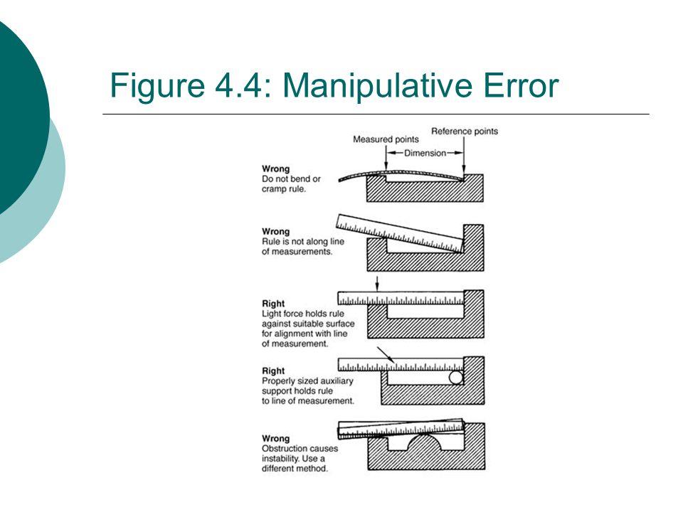 Figure 4.4: Manipulative Error