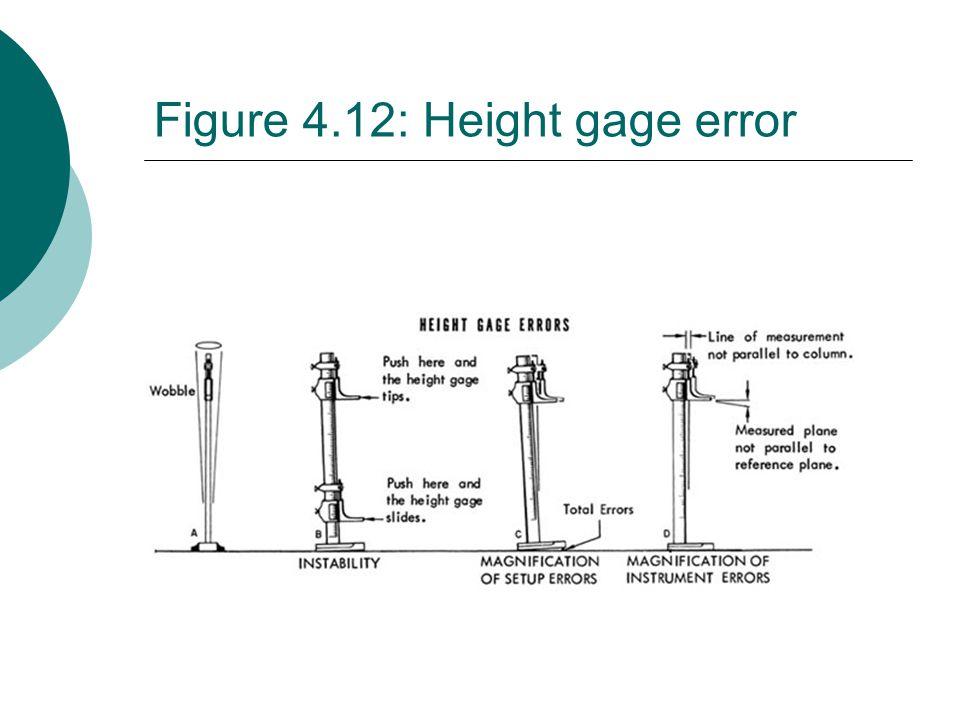 Figure 4.12: Height gage error