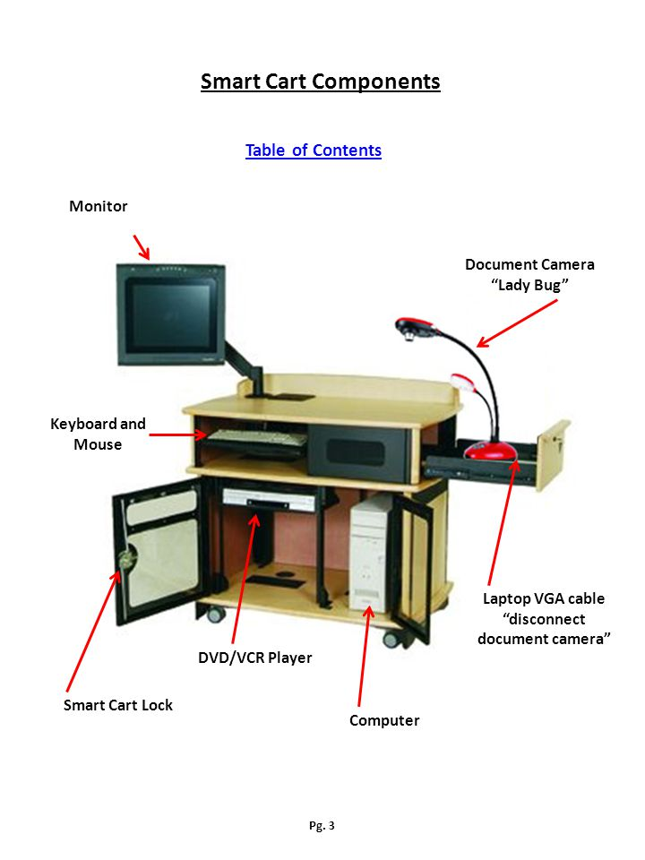 Monitor Document Camera Lady Bug DVD/VCR Player Computer Keyboard and Mouse Smart Cart Lock Laptop VGA cable disconnect document camera Smart Cart Components Table of Contents Pg.