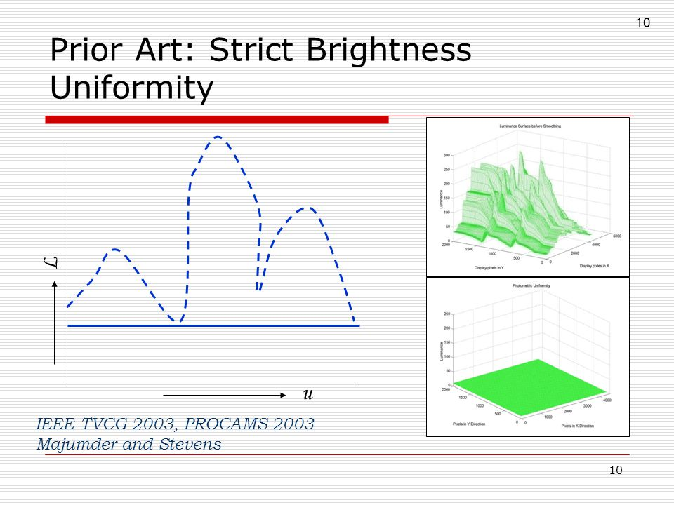 10 Prior Art: Strict Brightness Uniformity u L IEEE TVCG 2003, PROCAMS 2003 Majumder and Stevens