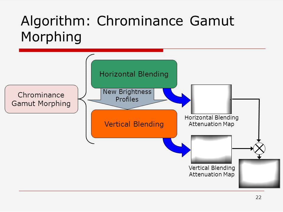 22 Algorithm: Chrominance Gamut Morphing Chrominance Gamut Morphing Horizontal Blending Vertical Blending New Brightness Profiles Horizontal Blending Attenuation Map Vertical Blending Attenuation Map