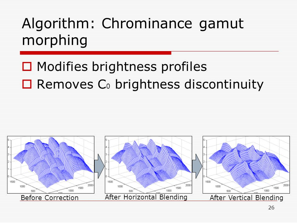 26 Algorithm: Chrominance gamut morphing  Modifies brightness profiles  Removes C 0 brightness discontinuity Before Correction After Horizontal Blending After Vertical Blending