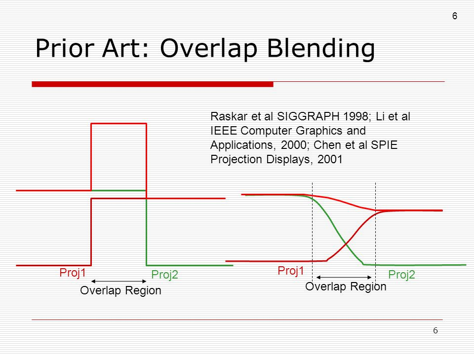 7 7 Prior Art: Overlap blending  Assumes Uniform brightness in each projector All projectors have similar brightness Projectors are linear devices  Addresses the overlaps only  No measurement or correction of intra or inter projector brightness variation