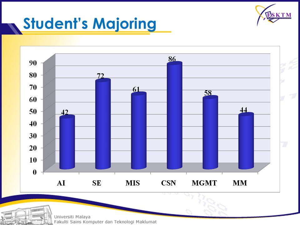 Student's Majoring