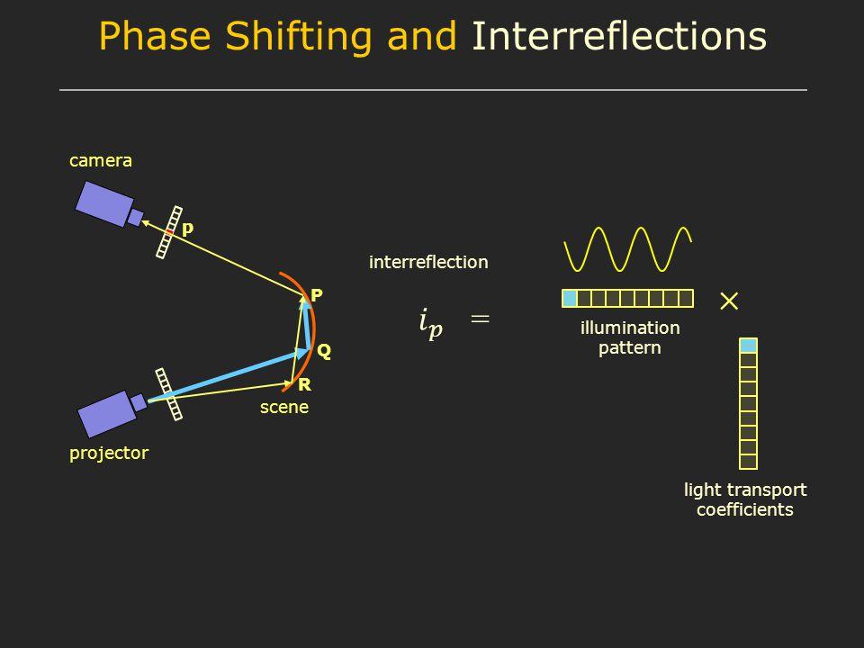 camera projector scene P Q R interreflection p illumination pattern light transport coefficients Phase Shifting and Interreflections