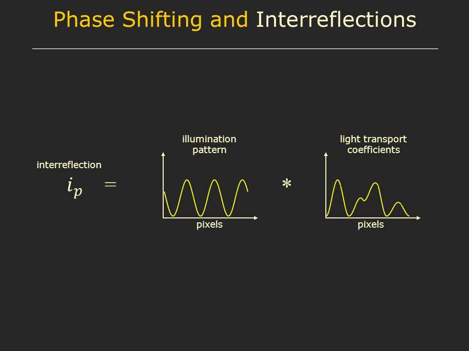 interreflection * illumination pattern light transport coefficients pixels Phase Shifting and Interreflections