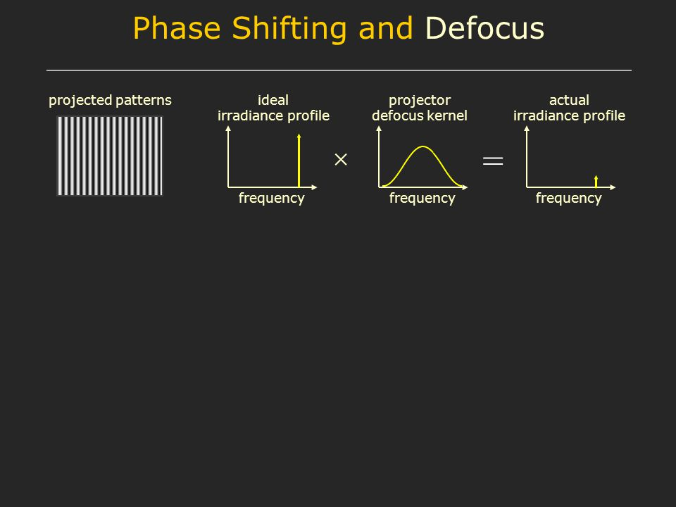 = frequency ideal irradiance profile projector defocus kernel actual irradiance profile projected patterns Phase Shifting and Defocus