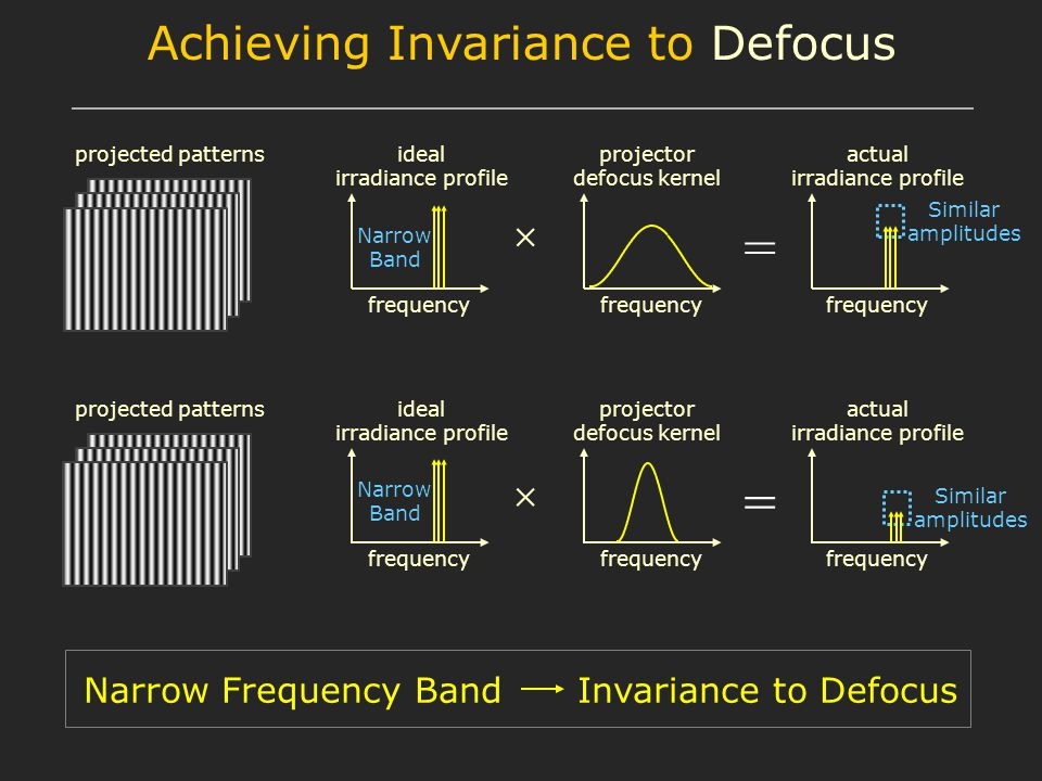 = frequency ideal irradiance profile projector defocus kernel actual irradiance profile projected patterns = frequency ideal irradiance profile projector defocus kernel actual irradiance profile projected patterns Narrow Frequency Band Invariance to Defocus Similar amplitudes Narrow Band Narrow Band Achieving Invariance to Defocus