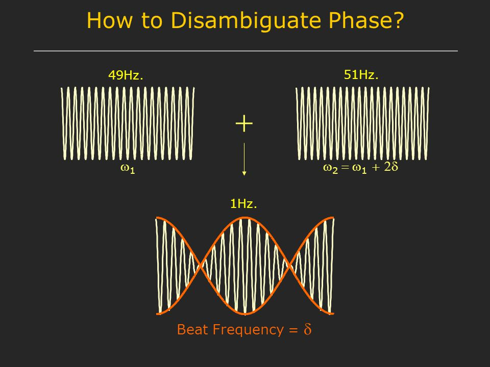 How to Disambiguate Phase? 11  2   1    Beat Frequency =  49Hz. 51Hz. 1Hz.