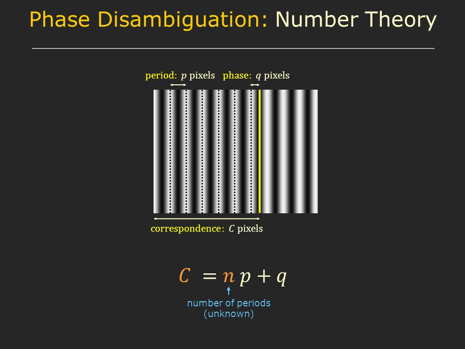 Phase Disambiguation: Number Theory number of periods (unknown)