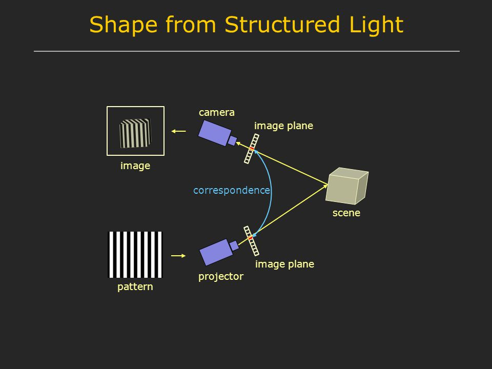 Shape from Structured Light camera projector pattern image scene correspondence image plane