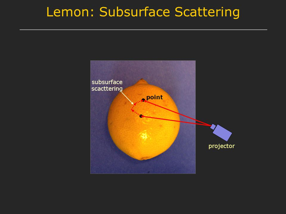 Lemon: Subsurface Scattering point projector subsurface scacttering