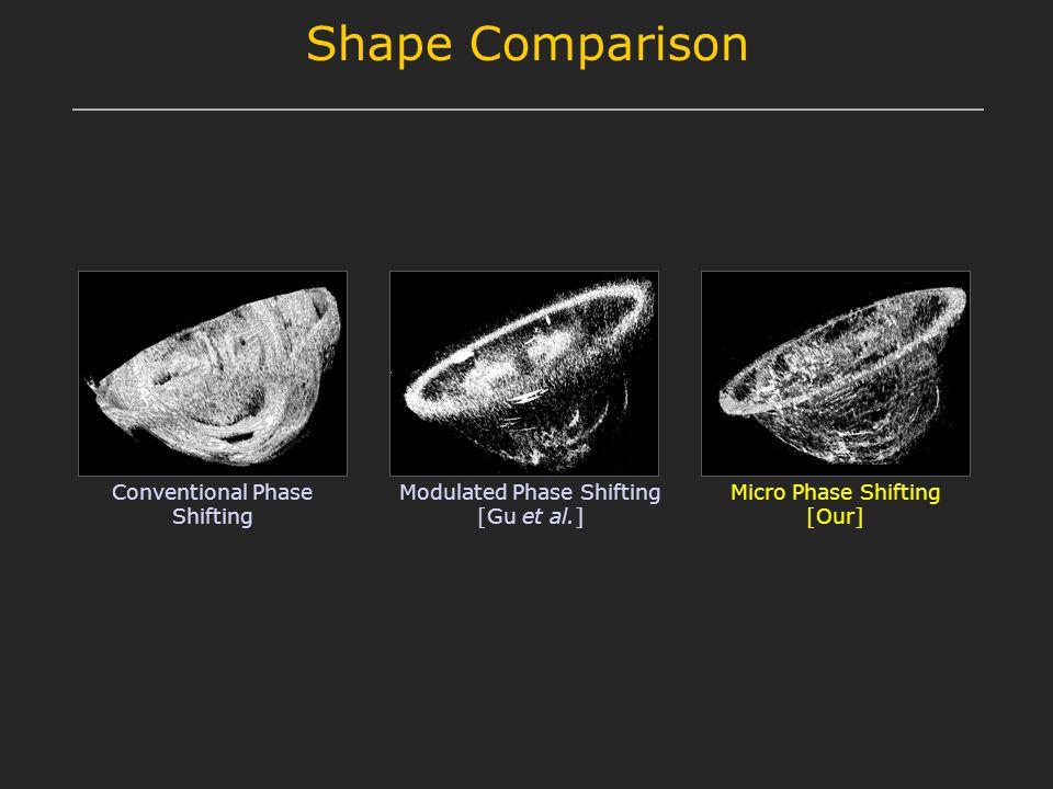 Shape Comparison Conventional Phase Shifting Micro Phase Shifting [Our] Modulated Phase Shifting [Gu et al.]