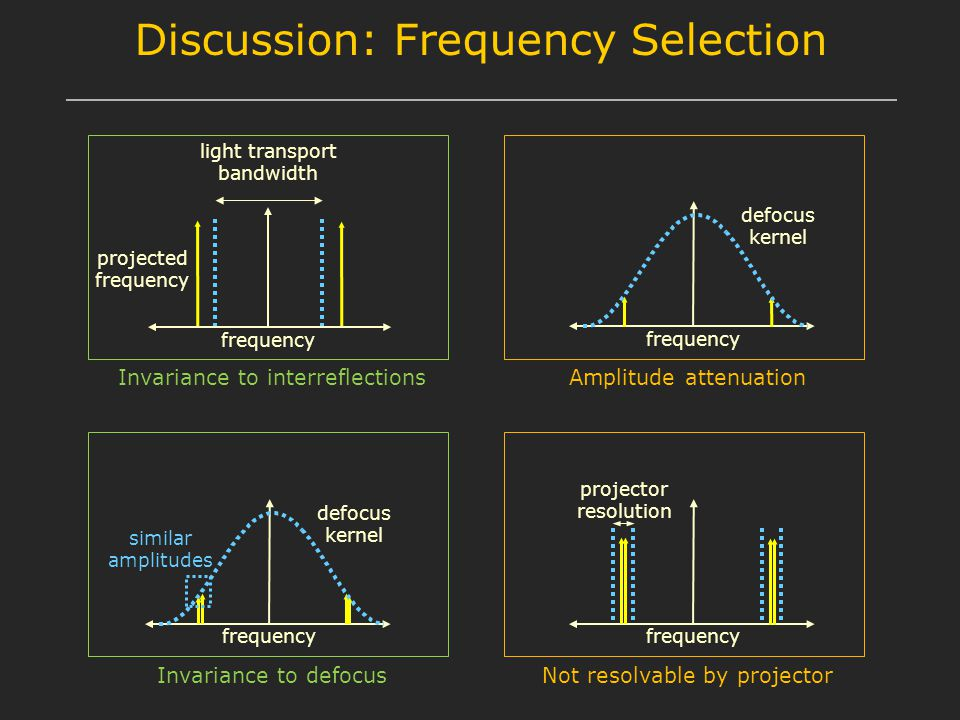 frequency defocus kernel Discussion: Frequency Selection frequency light transport bandwidth frequency defocus kernel Invariance to interreflectionsAm
