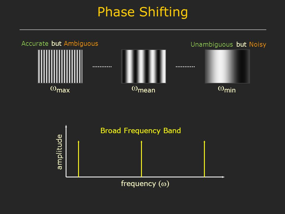 frequency (  ) amplitude Broad Frequency Band  max  mean  min Phase Shifting Unambiguous but Noisy Accurate but Ambiguous
