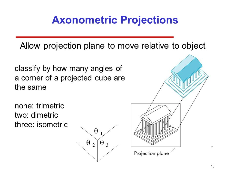 15 Axonometric Projections Allow projection plane to move relative to object classify by how many angles of a corner of a projected cube are the same none: trimetric two: dimetric three: isometric  1  3  2