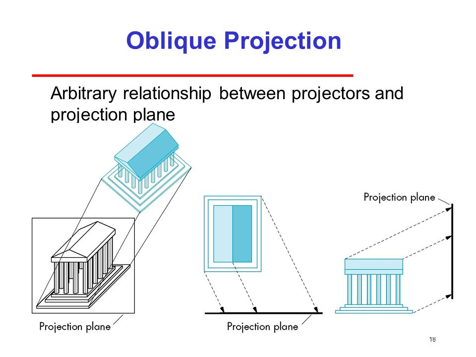18 Oblique Projection Arbitrary relationship between projectors and projection plane