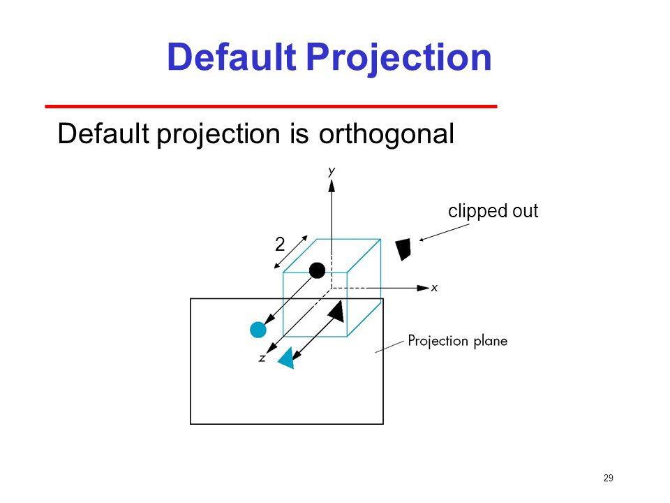 29 Default Projection Default projection is orthogonal clipped out 2