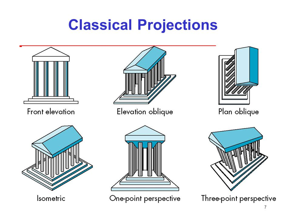7 Classical Projections