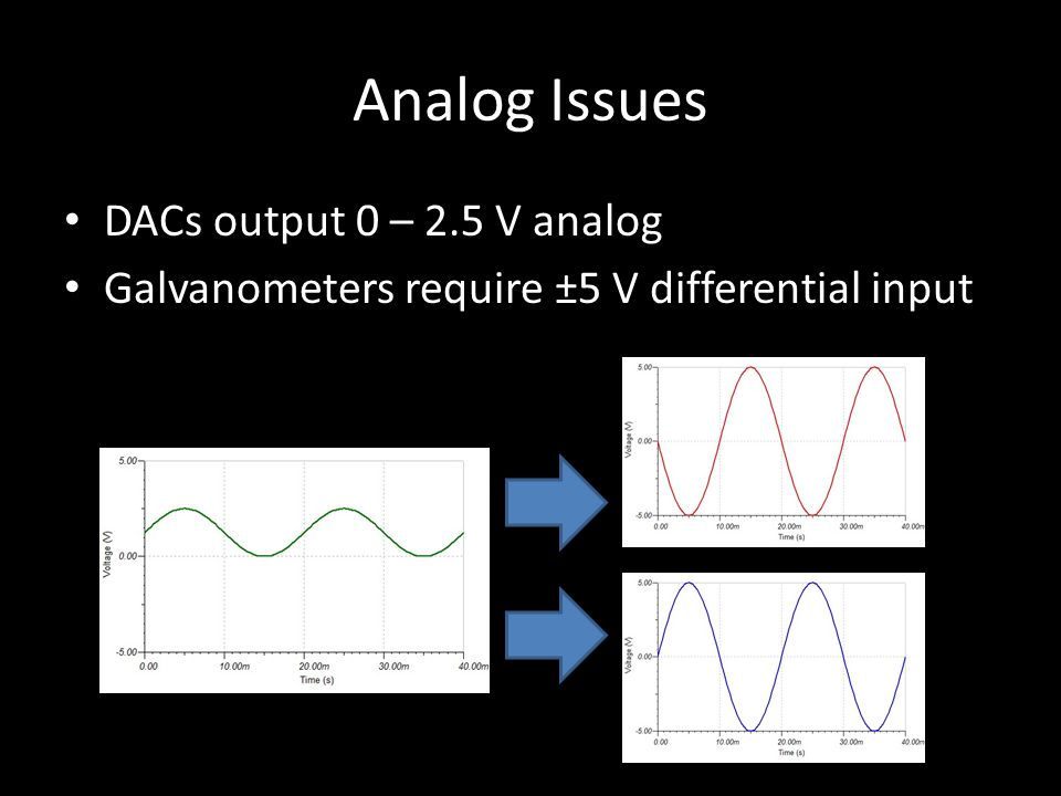 Analog Issues DACs output 0 – 2.5 V analog Galvanometers require ±5 V differential input