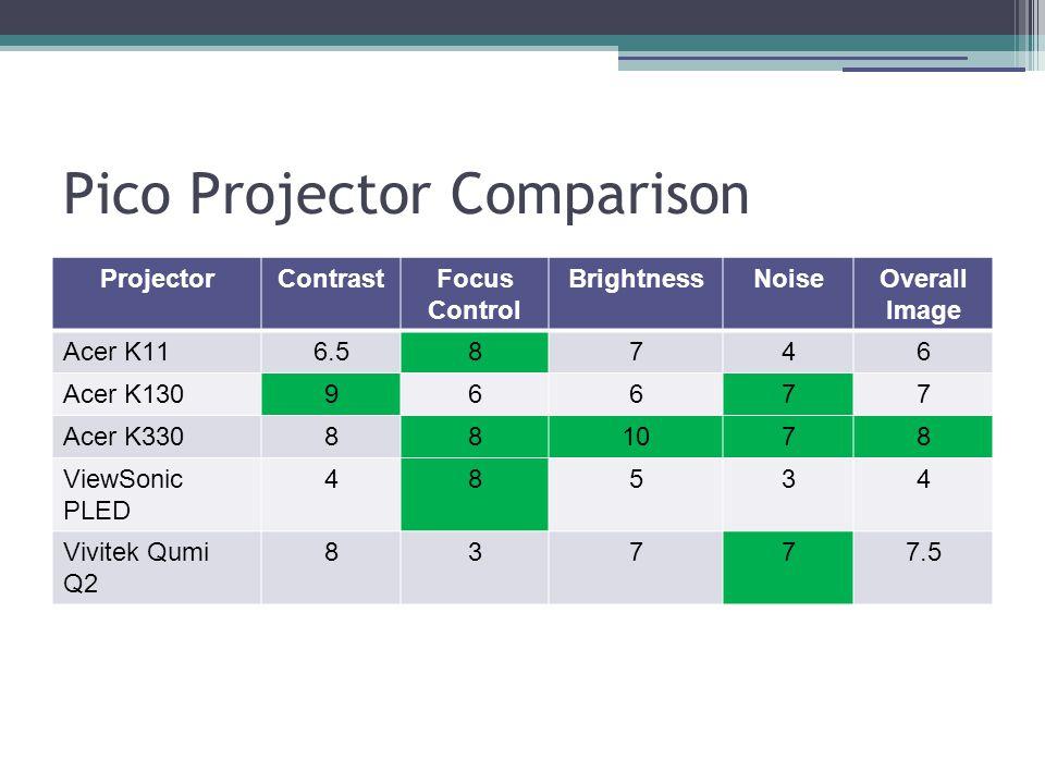 Pico Projector Comparison ProjectorContrastFocus Control BrightnessNoiseOverall Image Acer K116.58746 Acer K13096677 Acer K330881078 ViewSonic PLED 48534 Vivitek Qumi Q2 83777.5