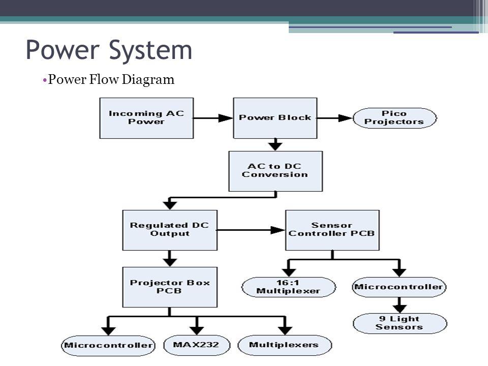 Power System Power Flow Diagram