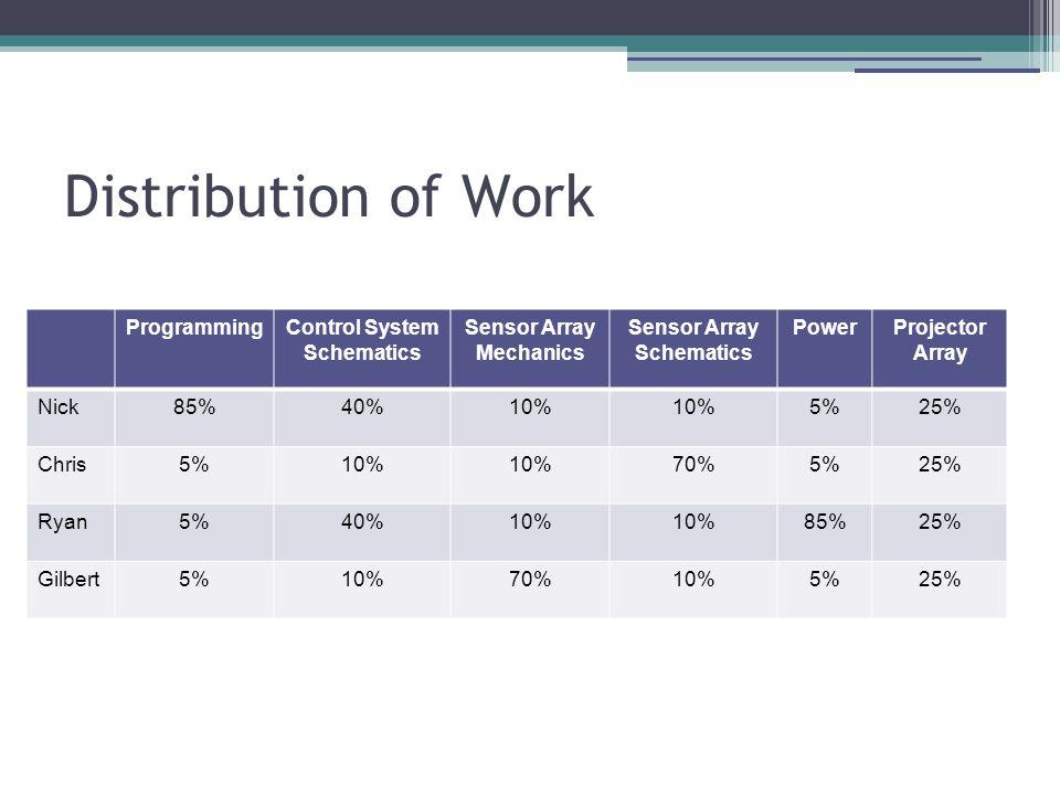 Distribution of Work ProgrammingControl System Schematics Sensor Array Mechanics Sensor Array Schematics PowerProjector Array Nick85%40%10% 5%25% Chris5%10% 70%5%25% Ryan5%40%10% 85%25% Gilbert5%10%70%10%5%25%