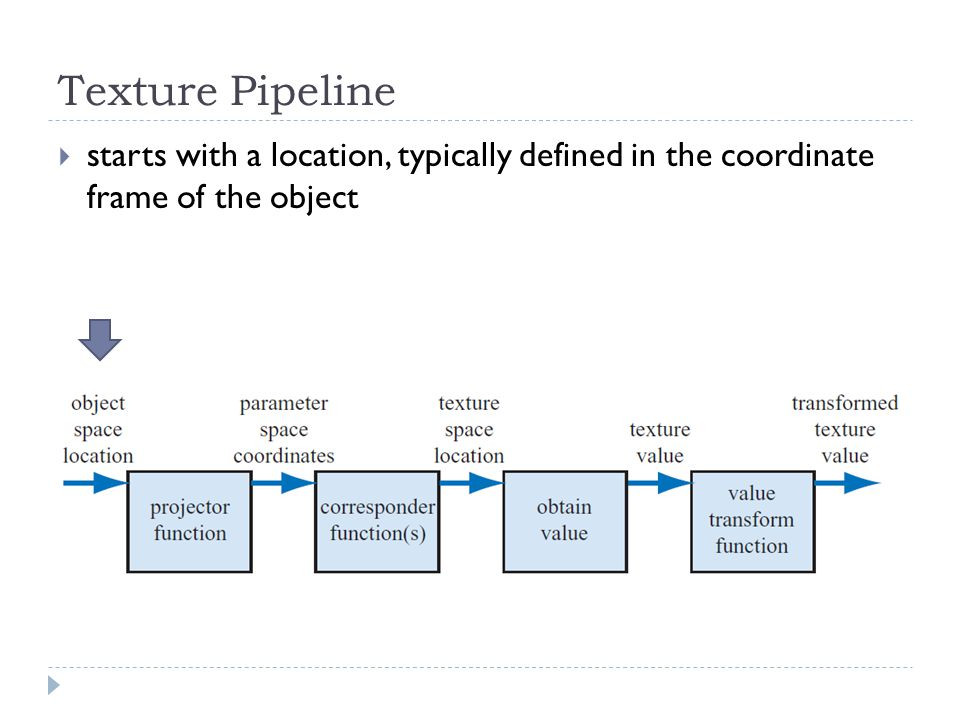 Texture Pipeline  starts with a location, typically defined in the coordinate frame of the object