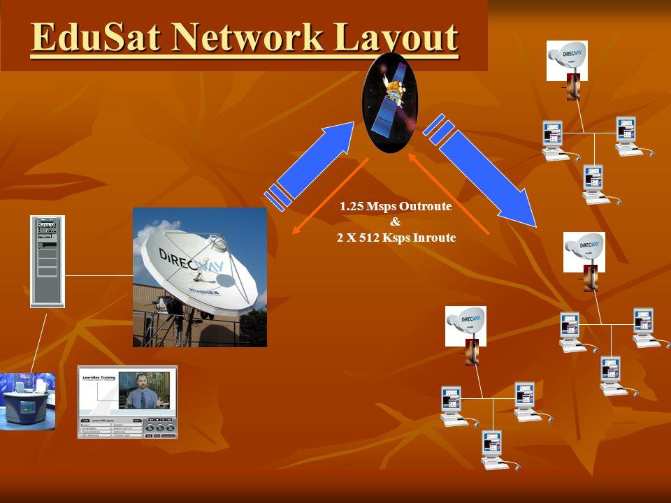 EduSat Network Layout 1.25 Msps Outroute & 2 X 512 Ksps Inroute