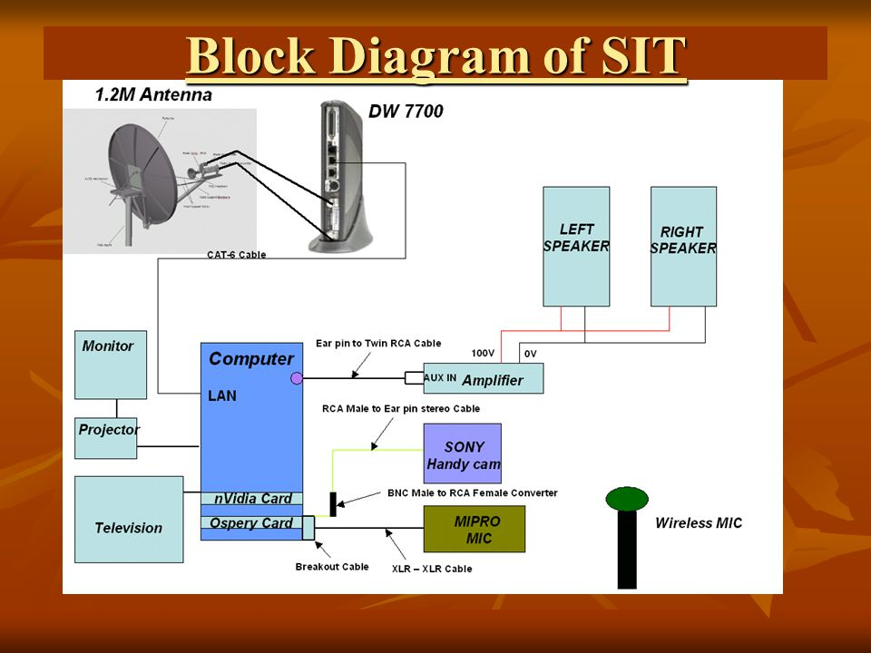1.Uninterrupted Power Source (UPS)
