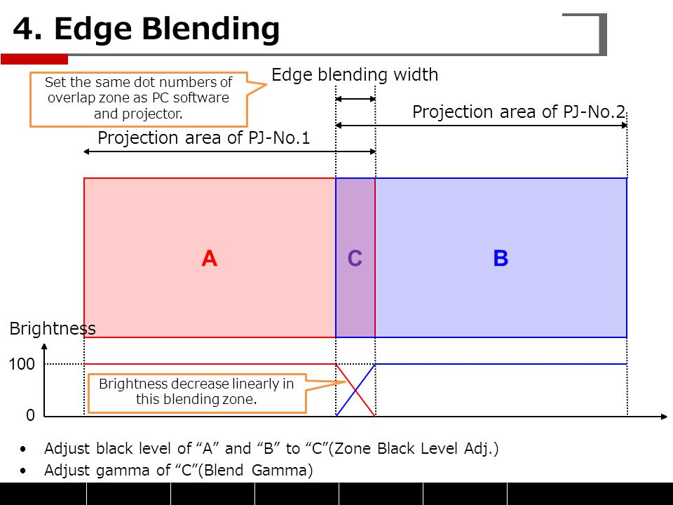 """4. Edge Blending Adjust black level of """"A"""" and """"B"""" to """"C""""(Zone Black Level Adj.) Adjust gamma of """"C""""(Blend Gamma) 100 0 Brightness Projection area of"""