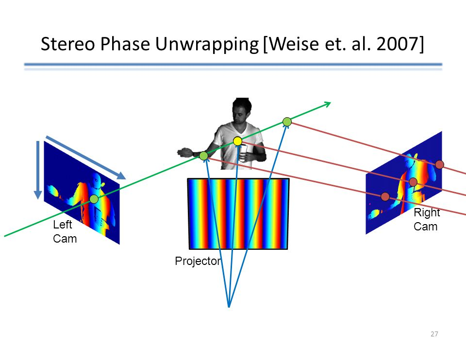 Stereo Phase Unwrapping [Weise et. al. 2007] Left Cam Right Cam Projector 27