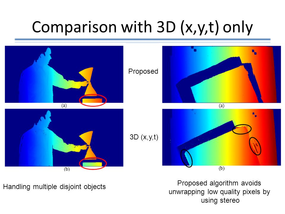 Comparison with 3D (x,y,t) only Proposed 3D (x,y,t) Handling multiple disjoint objects Proposed algorithm avoids unwrapping low quality pixels by usin