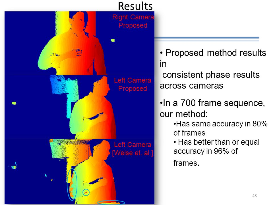 Results Right Camera Proposed 48 Proposed method results in consistent phase results across cameras In a 700 frame sequence, our method: Has same accu