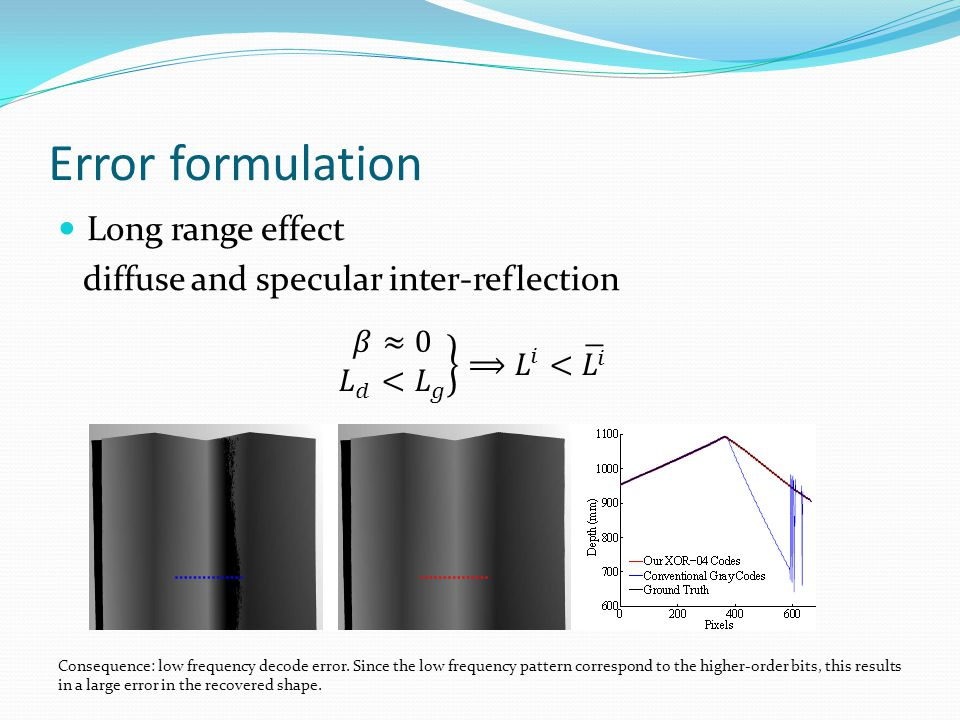 Error formulation Long range effect diffuse and specular inter-reflection Consequence: low frequency decode error.