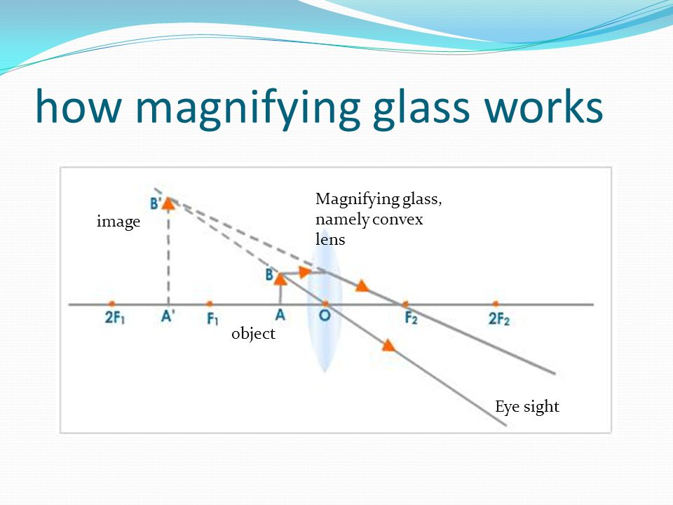 how magnifying glass works Eye sight Magnifying glass, namely convex lens image object