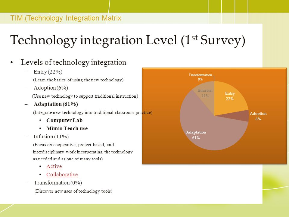 Technology integration Level (1 st Survey) Levels of technology integration –Entry (22%) (Learn the basics of using the new technology) –Adoption (6%)