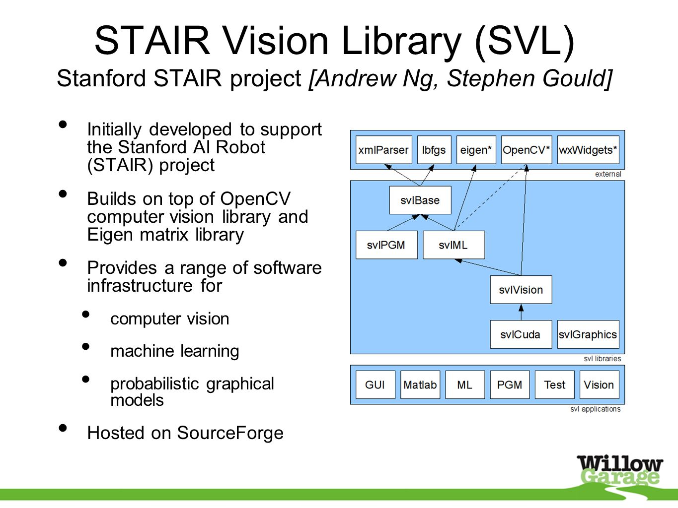 STAIR Vision Library (SVL) Stanford STAIR project [Andrew Ng, Stephen Gould] Initially developed to support the Stanford AI Robot (STAIR) project Builds on top of OpenCV computer vision library and Eigen matrix library Provides a range of software infrastructure for computer vision machine learning probabilistic graphical models Hosted on SourceForge