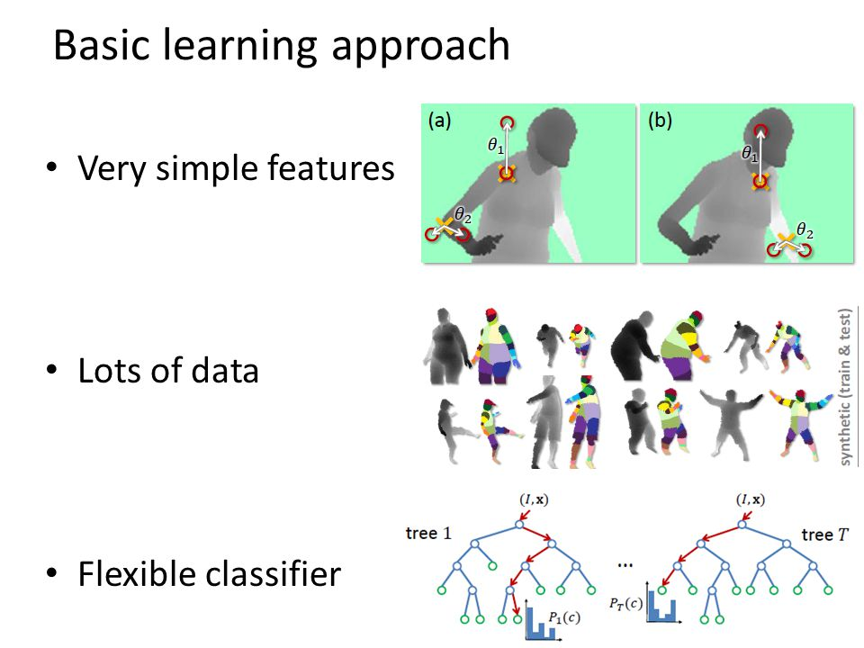 Basic learning approach Very simple features Lots of data Flexible classifier