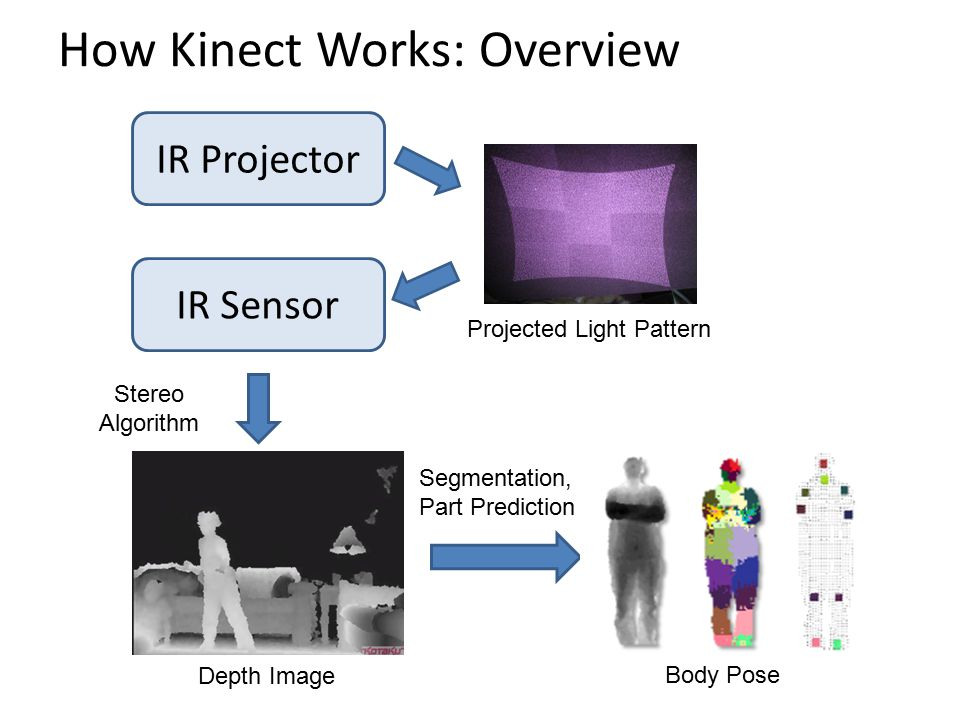 How Kinect Works: Overview IR Projector IR Sensor Projected Light Pattern Depth Image Stereo Algorithm Segmentation, Part Prediction Body Pose