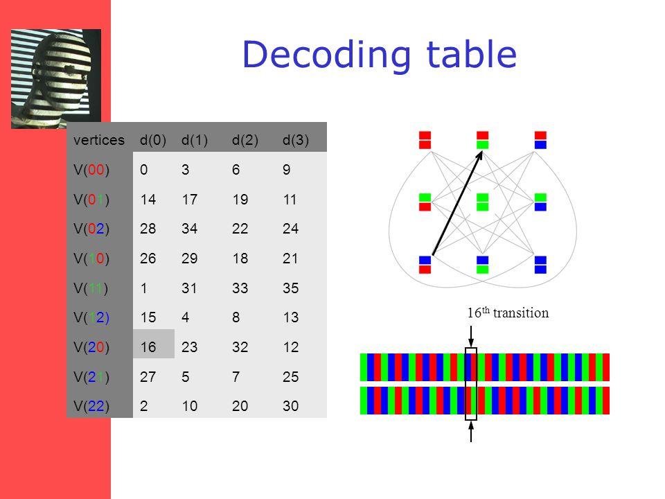 verticesd(0)d(1)d(2)d(3) V(00)0369 V(01)14171911 V(02)28342224 V(10)26291821 V(11)1313335 V(12)154813 V(20)16233212 V(21)275725 V(22)2102030 16 th transition