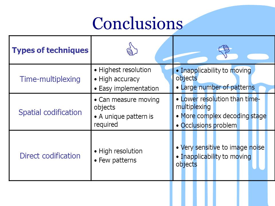 Conclusions Types of techniques  Time-multiplexing Highest resolution High accuracy Easy implementation Inapplicability to moving objects Large number of patterns Spatial codification Can measure moving objects A unique pattern is required Lower resolution than time- multiplexing More complex decoding stage Occlusions problem Direct codification High resolution Few patterns Very sensitive to image noise Inapplicability to moving objects