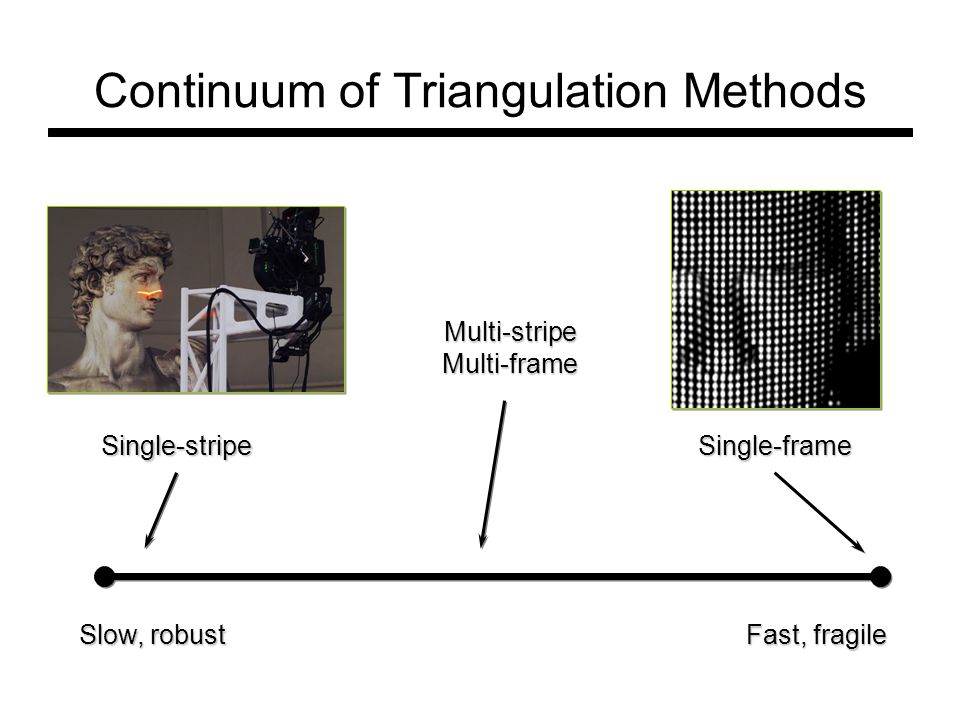 Continuum of Triangulation Methods Slow, robust Fast, fragile Multi-stripeMulti-frame Single-frame Single-stripe