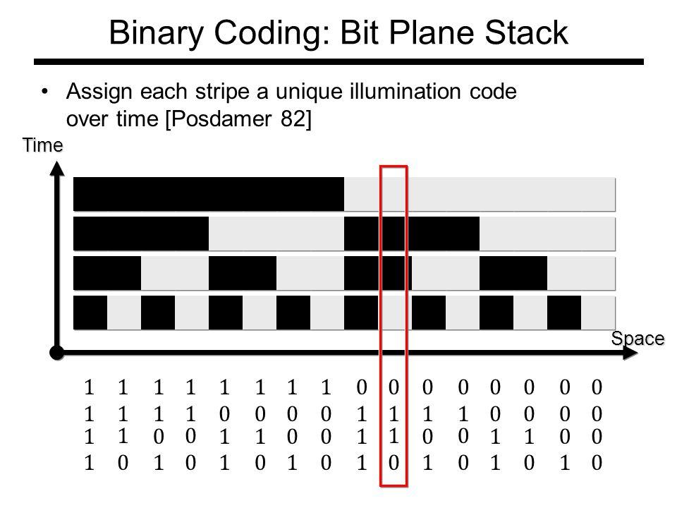 Binary Coding: Bit Plane Stack Assign each stripe a unique illumination code over time [Posdamer 82] Space Time