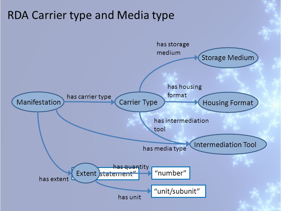 Manifestation has carrier type Carrier TypeIntermediation ToolHousing Format Storage Medium has storage medium has housing format has intermediation t