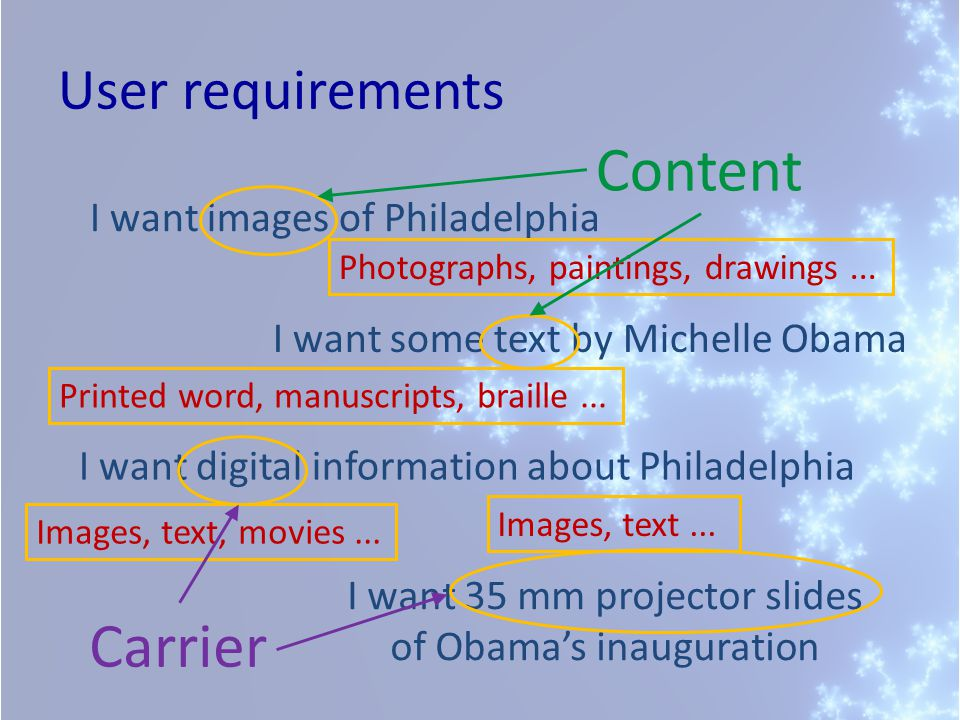 User requirements I want images of Philadelphia I want some text by Michelle Obama I want digital information about Philadelphia I want 35 mm projector slides of Obama's inauguration Photographs, paintings, drawings...