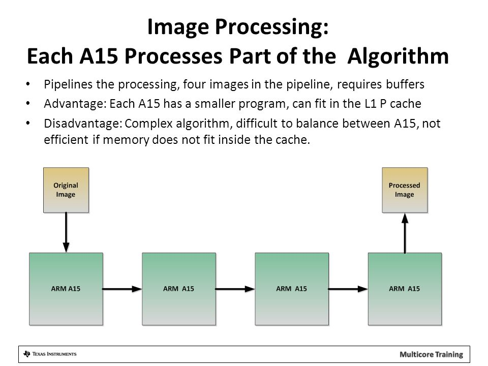 Image Processing: Each A15 Processes Part of the Algorithm Pipelines the processing, four images in the pipeline, requires buffers Advantage: Each A15 has a smaller program, can fit in the L1 P cache Disadvantage: Complex algorithm, difficult to balance between A15, not efficient if memory does not fit inside the cache.